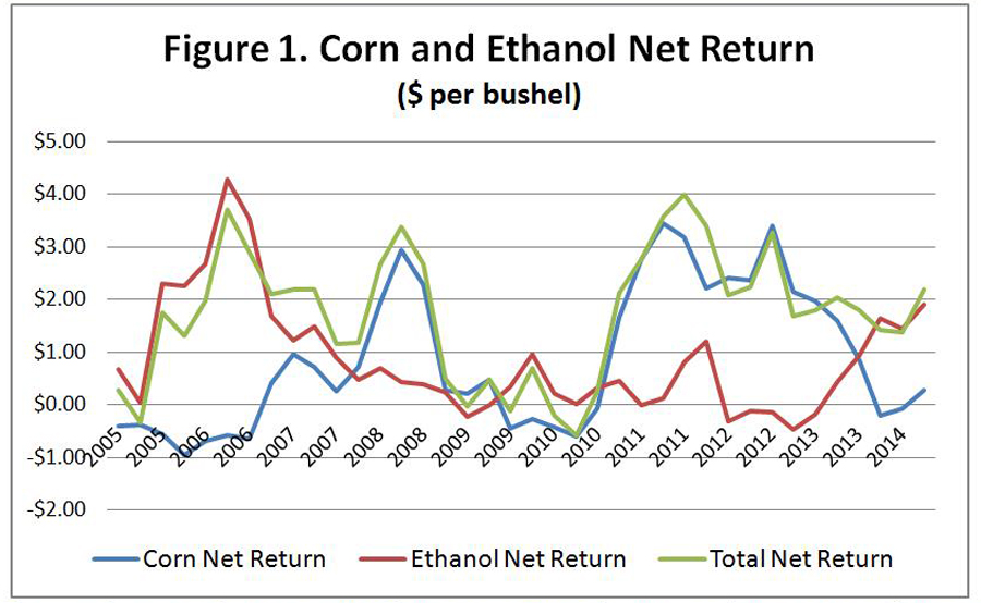 Corn and Ethanol Net Return