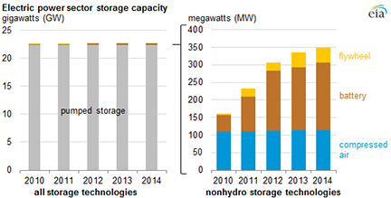 Electric power sector storage capacity