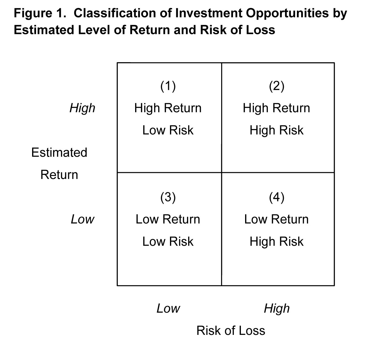 Classification of investment opportunities by estimated level of return adn risk of loss