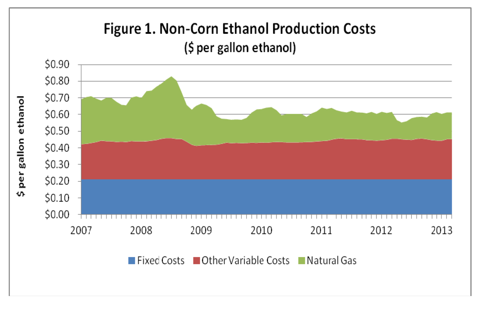 non-corn ethanol production costs