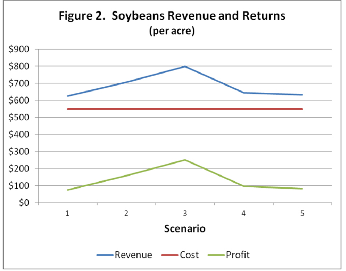 Soybeans revenue and returns