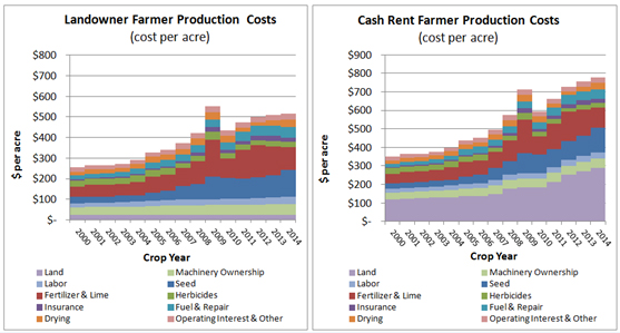 Landowner farmer producction costs