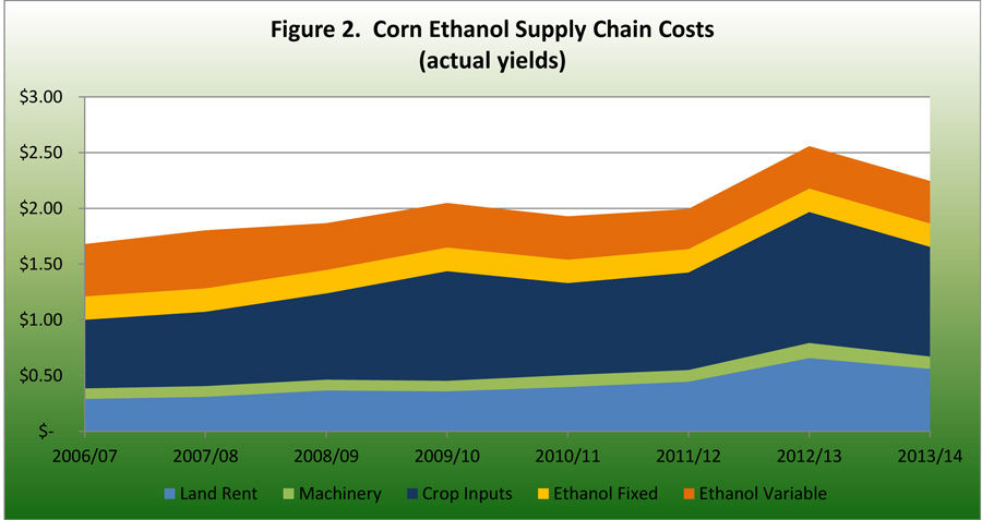 Corn Ethanol Supply Chain Costs actual costs