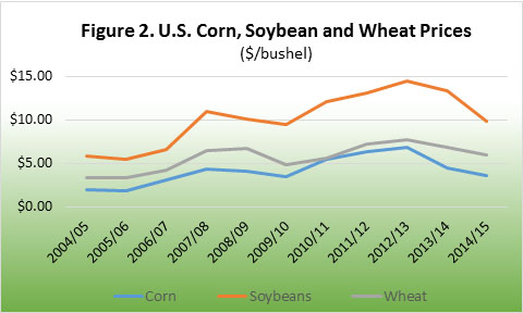 U.S. Corn, Soybean, and Wheat Prices