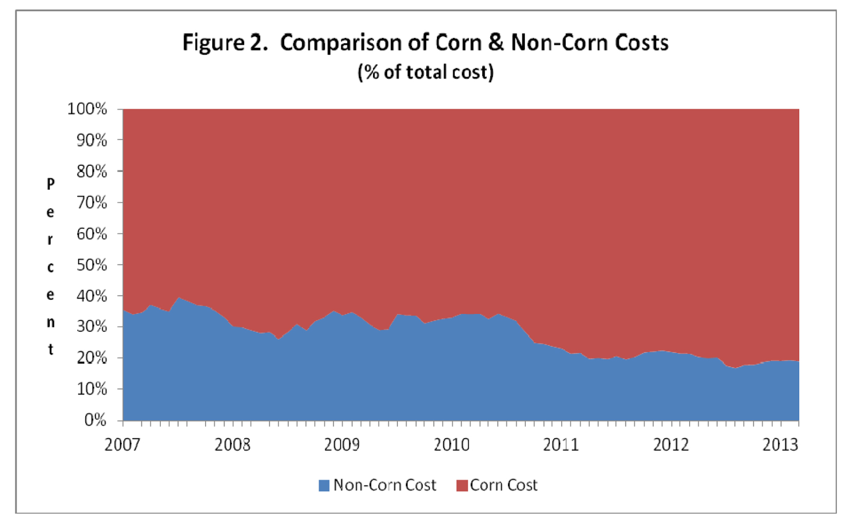 comparison of corn and non corn costs