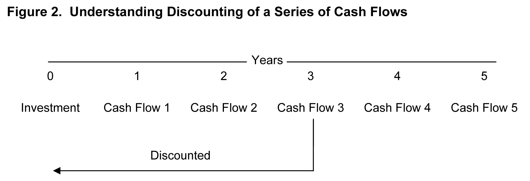 Understanding discountin of a series of cash flows