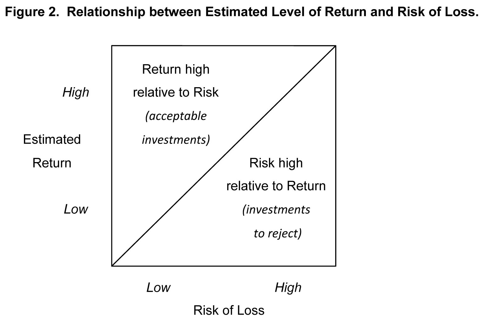 relationship between estimated level of return and risk of loss