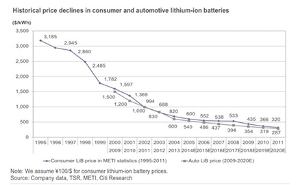 Historical price declines in consumer and automotive lithium-ion batteries