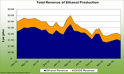 Total revenue of ethanol production