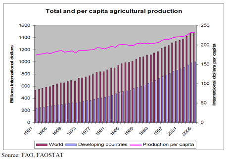 total and per capita agriculture production