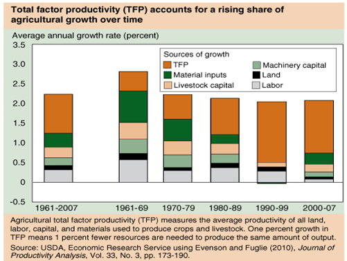 Growth in agricultural total factor productivity