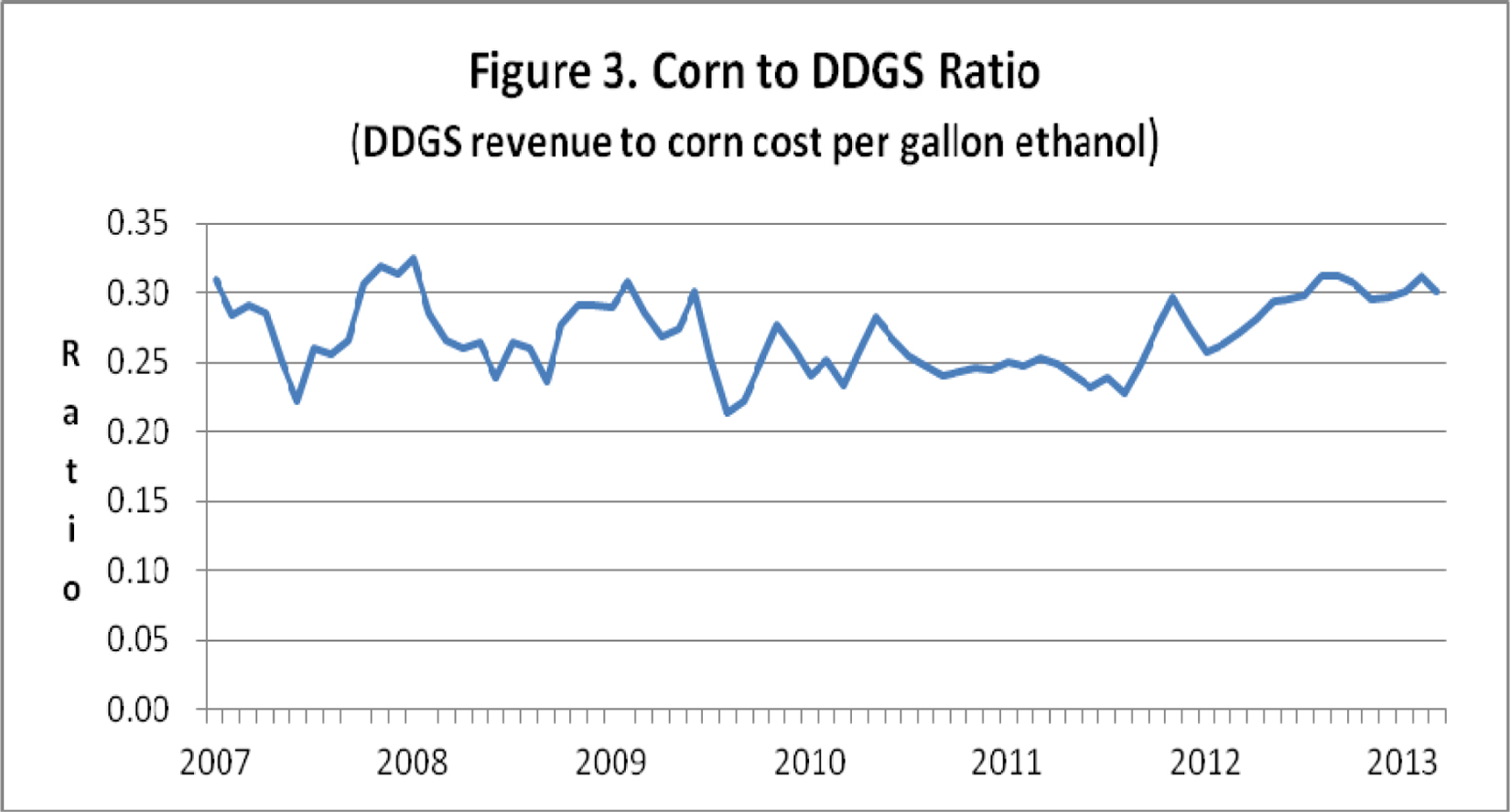 Corn to DDGS ratio