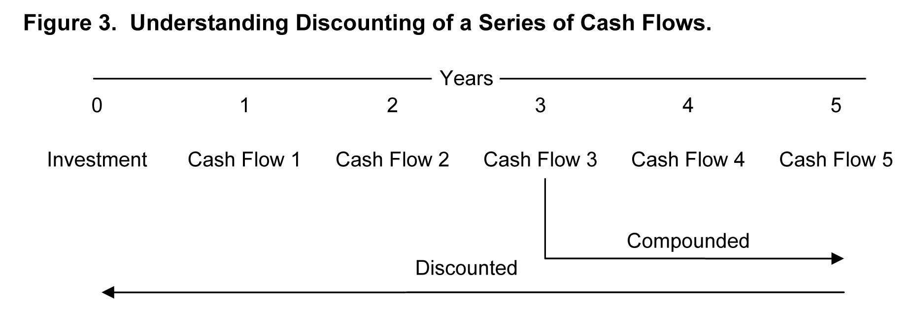 understanding discounting of a series of cash flows
