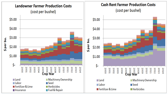 landowner farmer costs and rented farmer costs