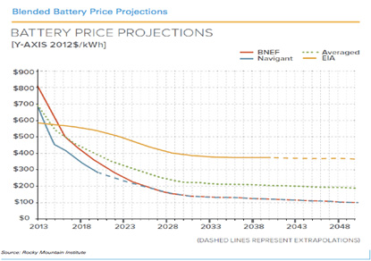 Battery price projections
