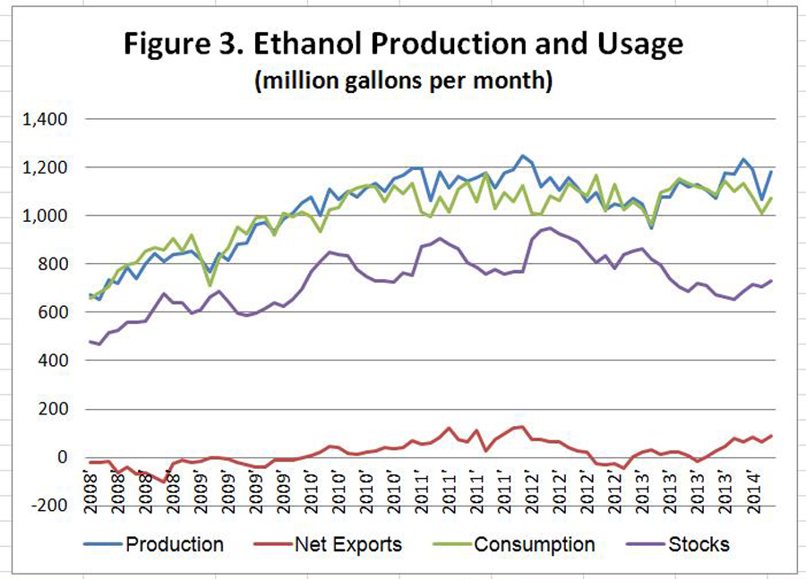 Ethanol Production and Usage