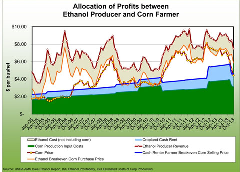 Allocation of profts between ethanol produccer and corn farmer