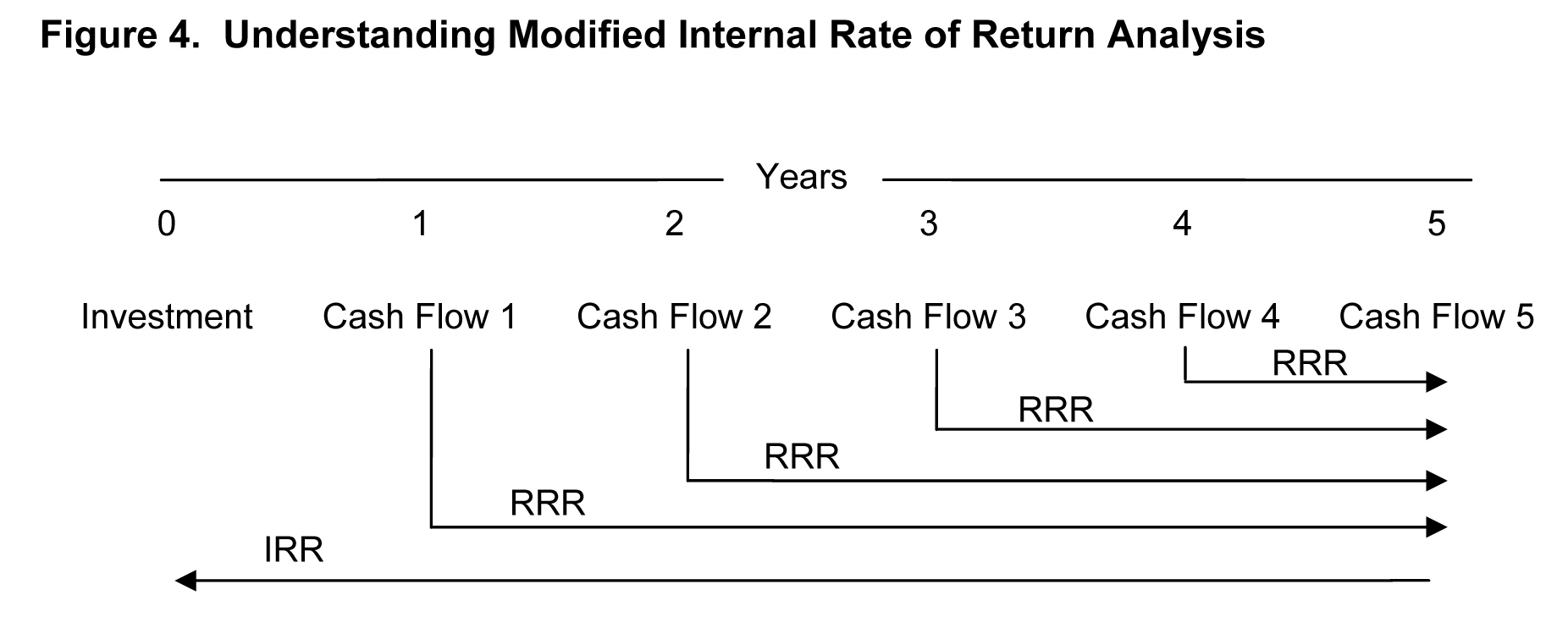 Understanding modified internal rate of return analysis
