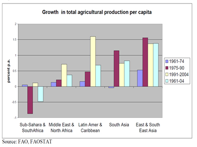 Growth in total agricultural production per capita