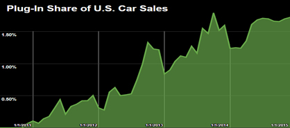 Plug-In Share of U.S. Car Sales