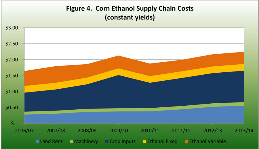 Corn Ethanol Supply Chain Costs constant yields