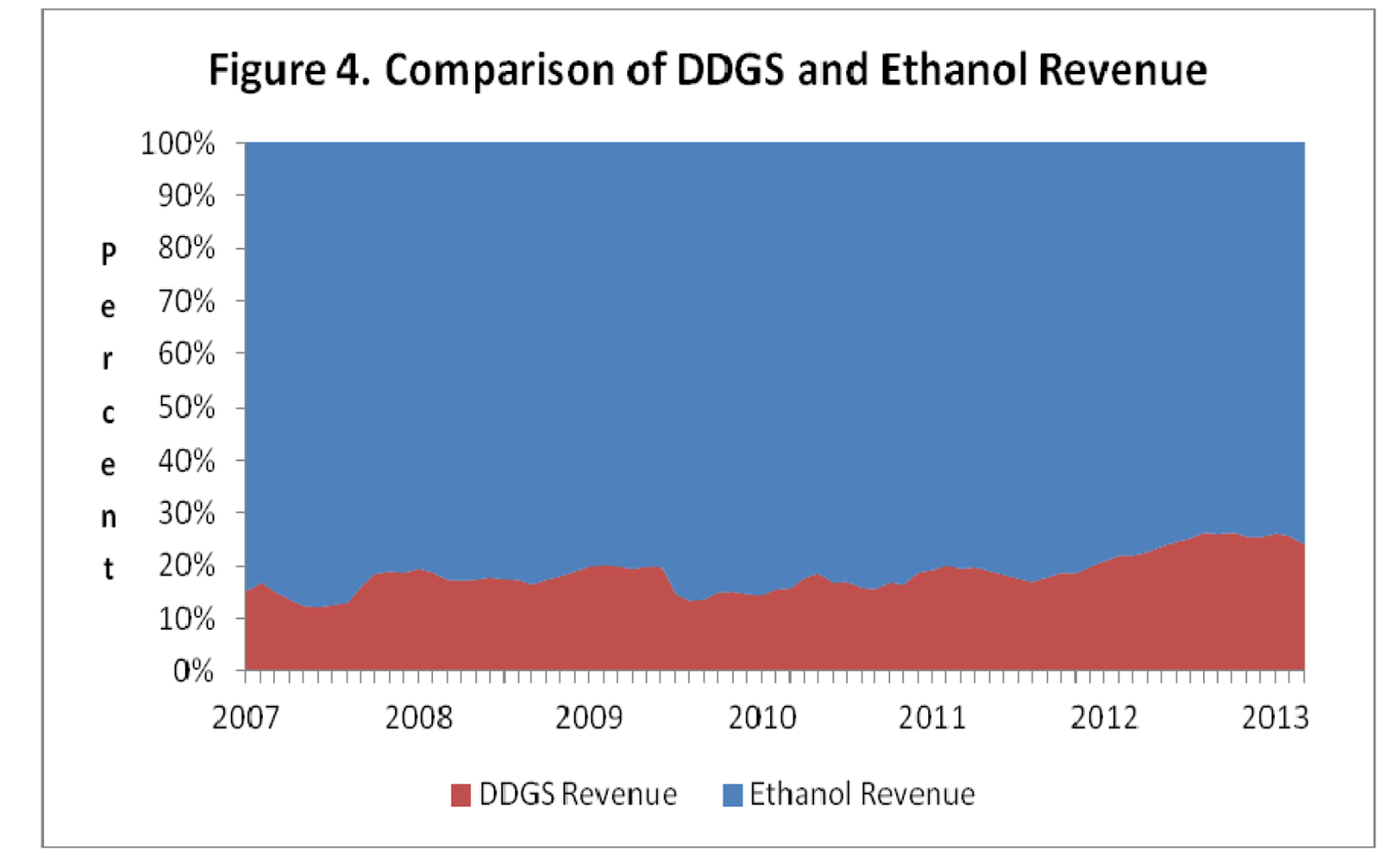 Comparison of DDGS and ethnol revenue