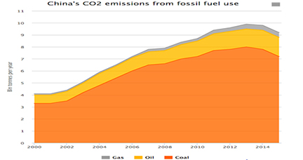 China's CO2 emissions from fossil fuel use