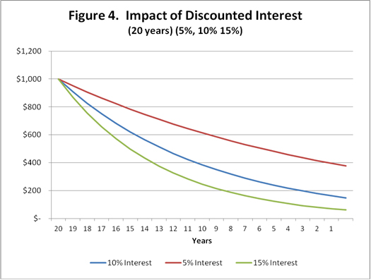 Impact of discounted interest 5,10,20 years