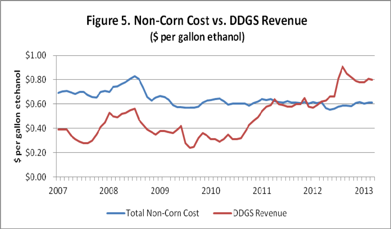 non corn costs vs ddgs revenue