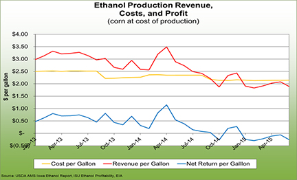 Ethanol production revenue, costs, and profit corn at cost of production