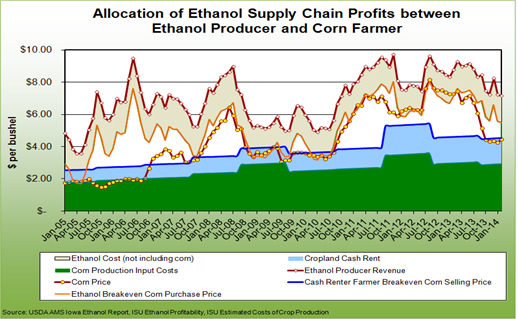 Ethanol supply chain profitability