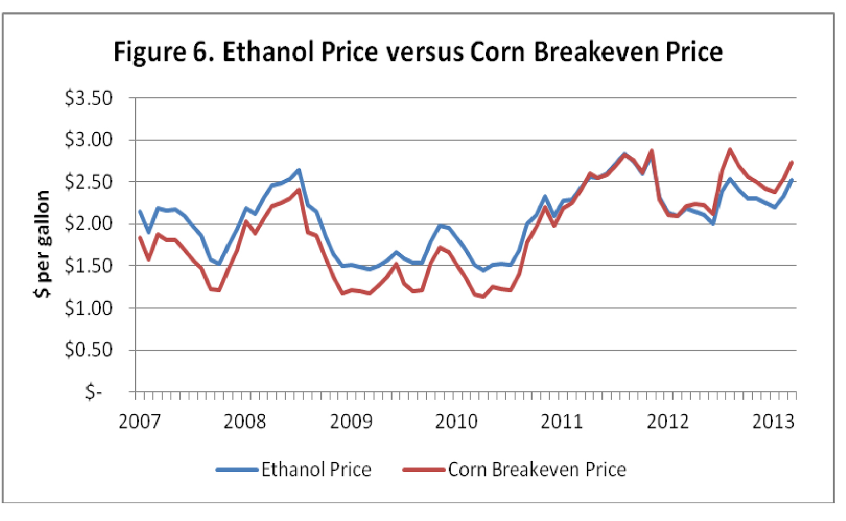ethanol price versus corn breakeven price