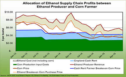 Allocation of ethanol supply chain profits between ethanol producer and corn farmer
