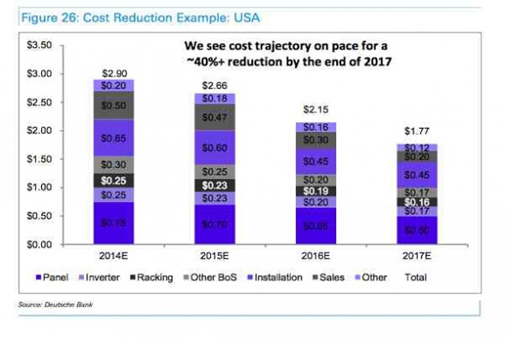 Cost reduction example