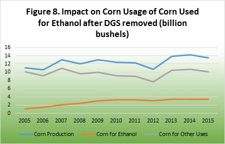 Impact on corn usage of corn used for ethanol after DFS removed