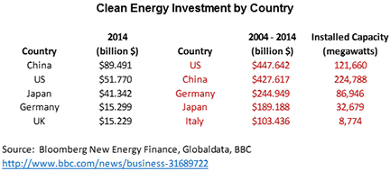 Clean energy investment by coutnry