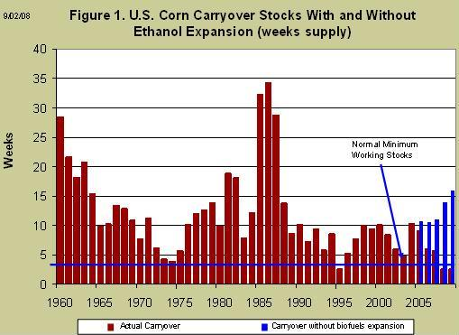 U.S. Corn carryover stocks with and without ethanol expansion