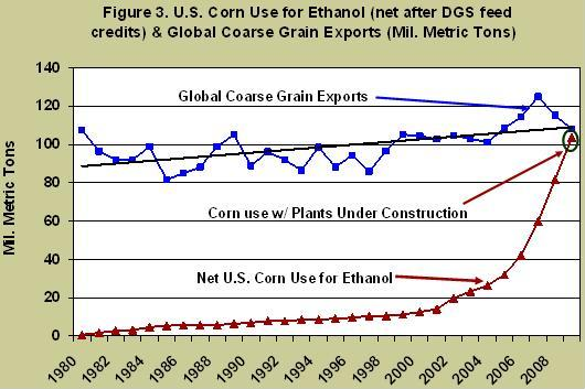 U.S. corn use for ethanol and global coarse grain exports