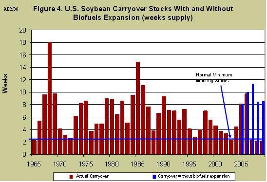 U.S. Soybean Carryover stocks with and without biofuels expansion 2