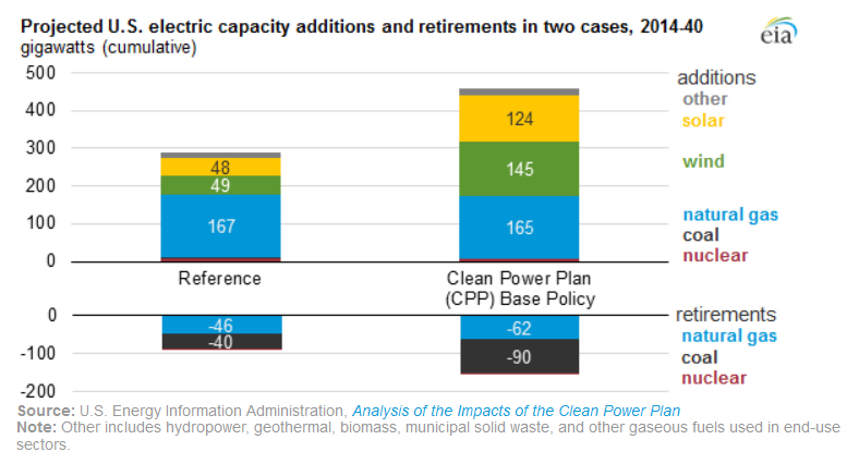 Projected U.s. electric capacity additions and returements in two cases