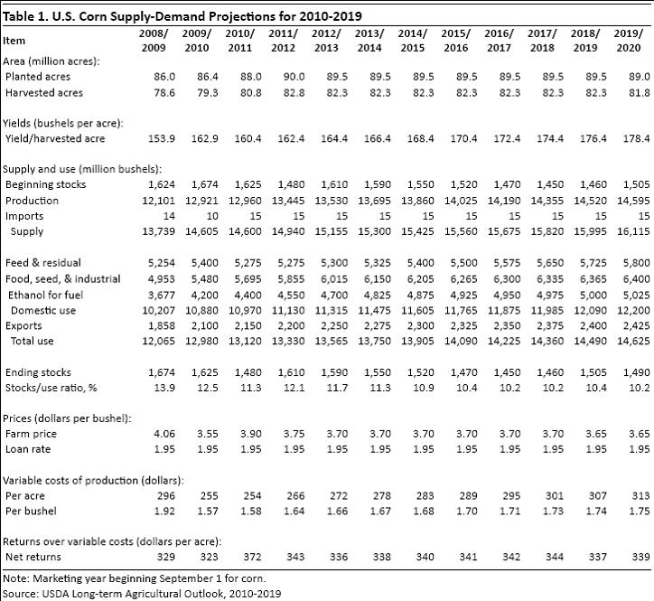USDA Projections of Bioenergy-Related Corn and Soyoil Use for 2010 ...