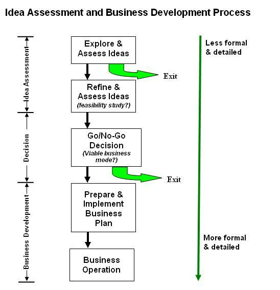 development process of a formal essay Free development process papers, essays economic development: the process of change and the formal and informal rules that govern the.