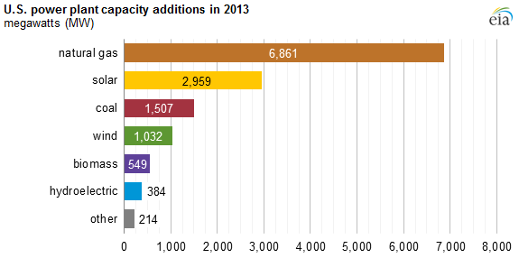 U.S. Powerplant capacity additions in 2013