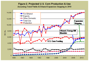 projected U.S. corn production and use