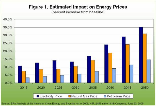 estimated impact on energy prices