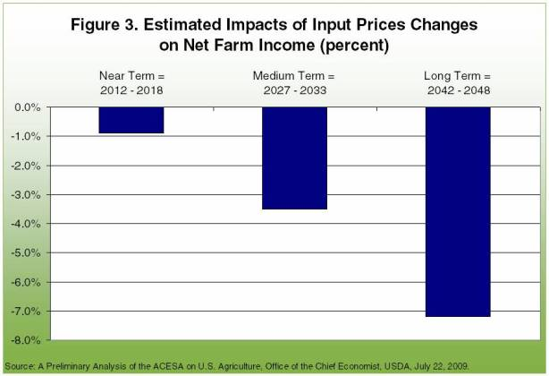 estimated impacts of input prices changes on net farm income