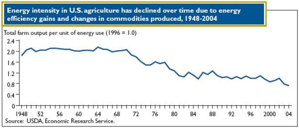 energy intensity in U.S. Agriculture