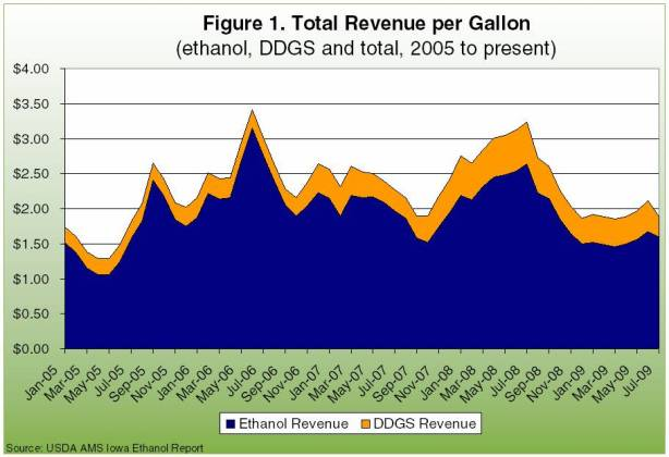 Total revenue per gallon