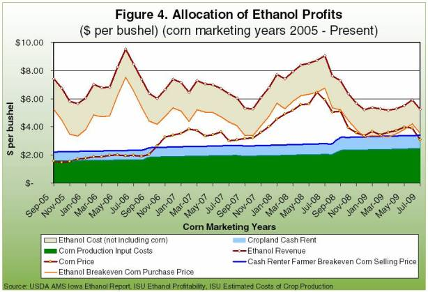 allocation of ethanol profits