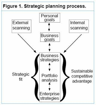 assessing external factors in strategic planning A large number of methods for assessing the factors of the external market   with it you can make long-term strategic plans with annual data updates.